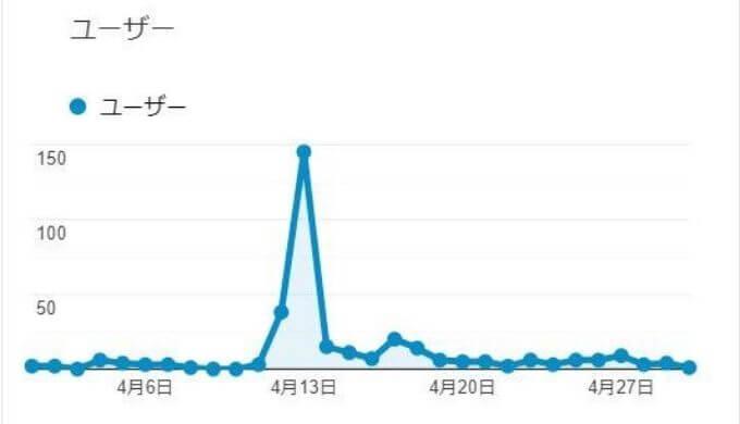 ブログ1ヶ月目の推移