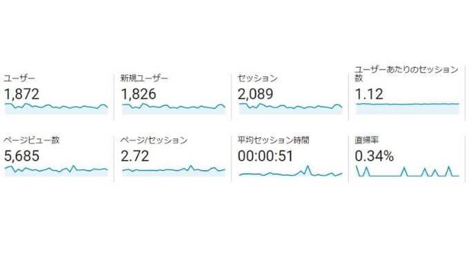 ブログ1年後の数値